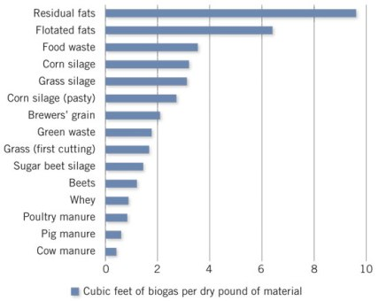 biogas food Yield jpg