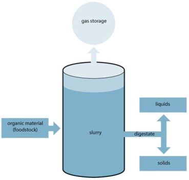 biogass diagram