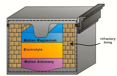inside-the-liquid-metal-battery1